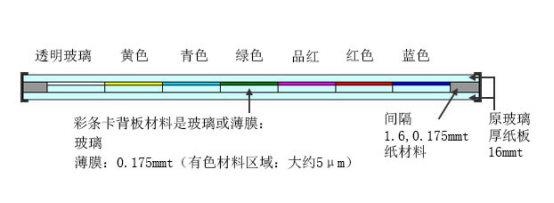 DNP标准彩条测试卡构造